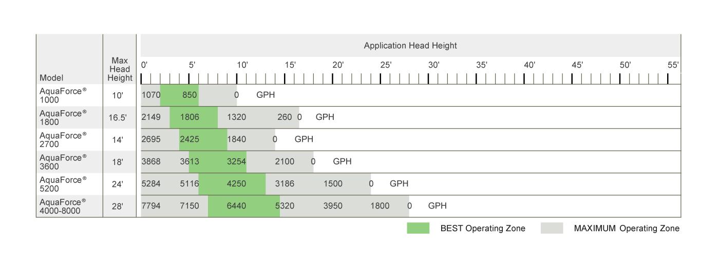 AquaForce Pond Pumps | Adjustable Flow, Asynchronous Pond Pump