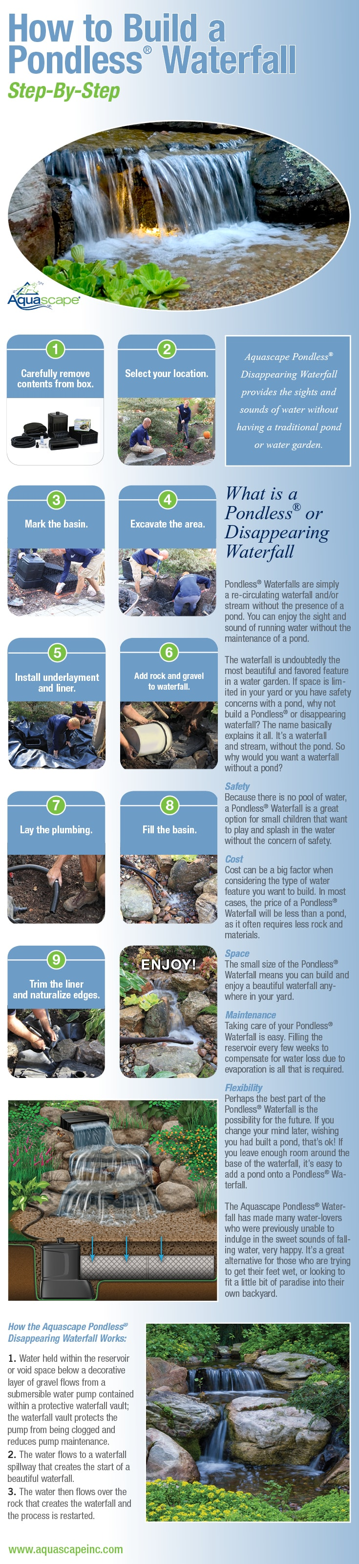 How to Build a Pondless Waterfall - Infographic