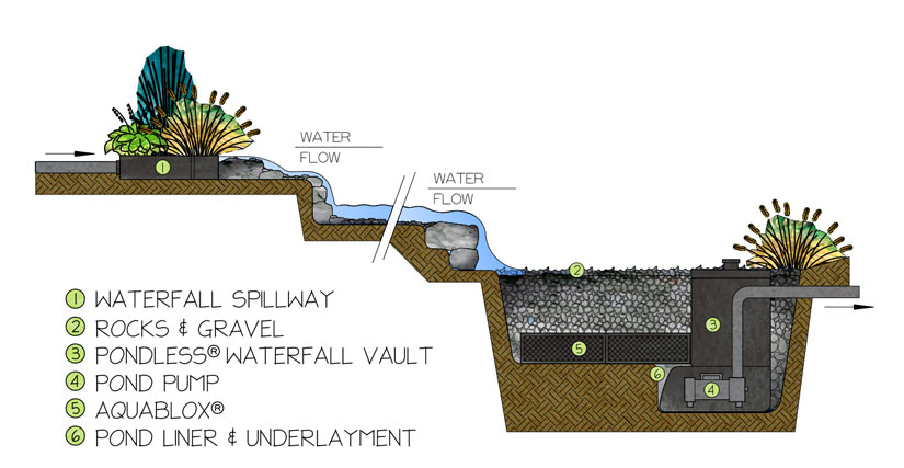 Pondless Waterfall - How It Works
